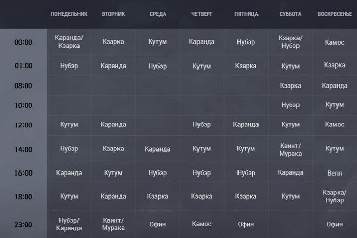 БДО боссы таблица