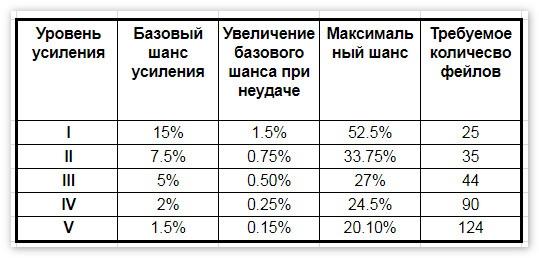 Таблица заточки бижутерии БДО
